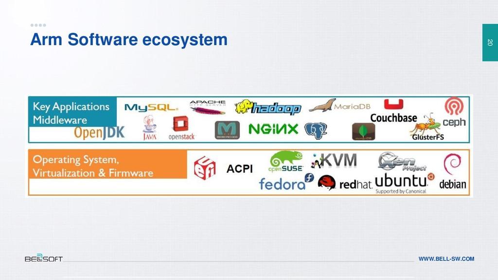 20 WWW.BELL-SW.COM Arm Software ecosystem
