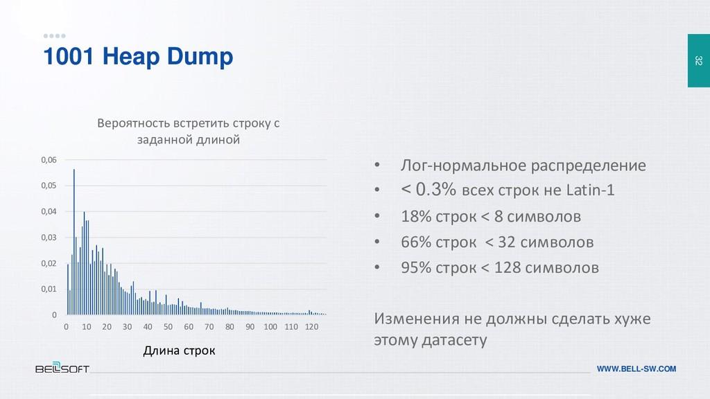 32 WWW.BELL-SW.COM 1001 Heap Dump • Лог-нормаль...
