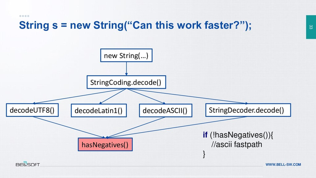 """33 WWW.BELL-SW.COM String s = new String(""""Can t..."""
