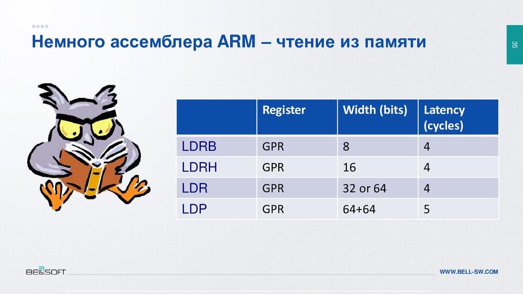 35 WWW.BELL-SW.COM Немного ассемблера ARM – чте...