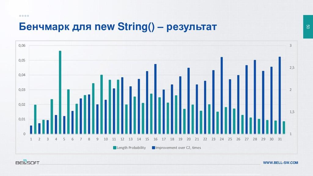 50 WWW.BELL-SW.COM Бенчмарк для new String() – ...