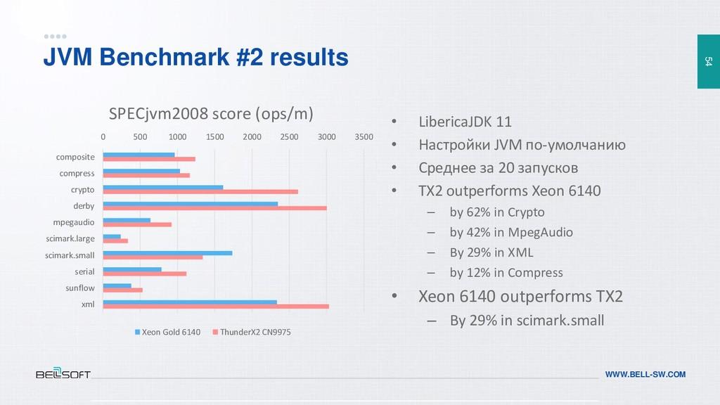 54 WWW.BELL-SW.COM JVM Benchmark #2 results • L...