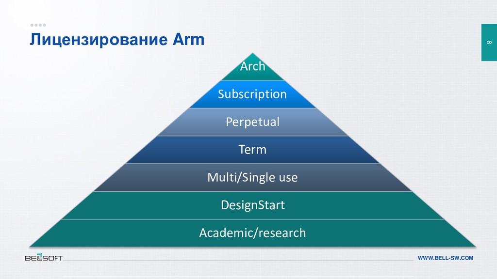 8 WWW.BELL-SW.COM Лицензирование Arm Arch Subsc...