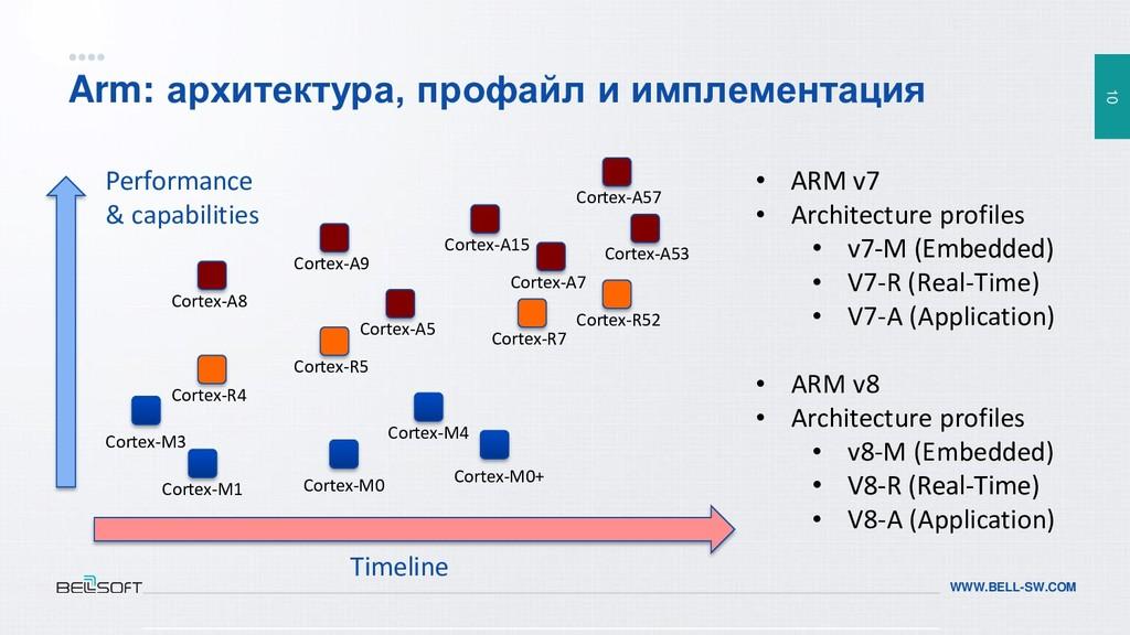 10 WWW.BELL-SW.COM Arm: архитектура, профайл и ...