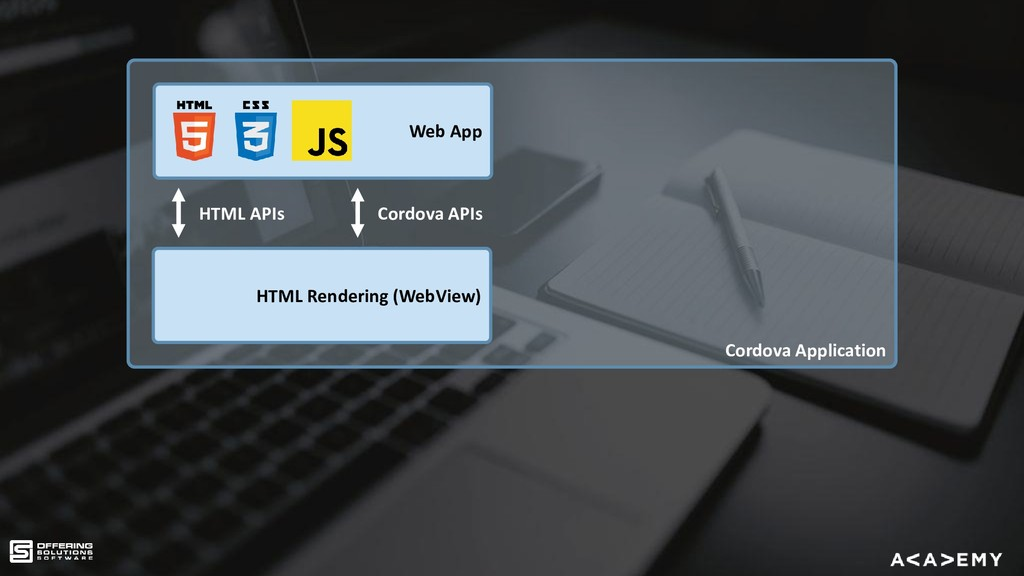 Cordova Application Web App HTML APIs HTML Rend...