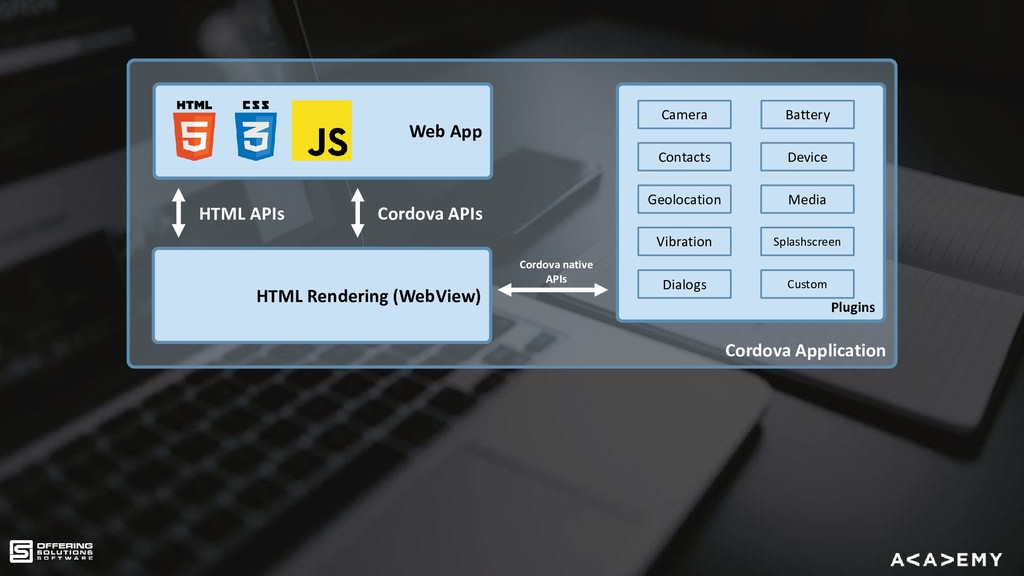 Cordova Application Web App Plugins HTML APIs H...