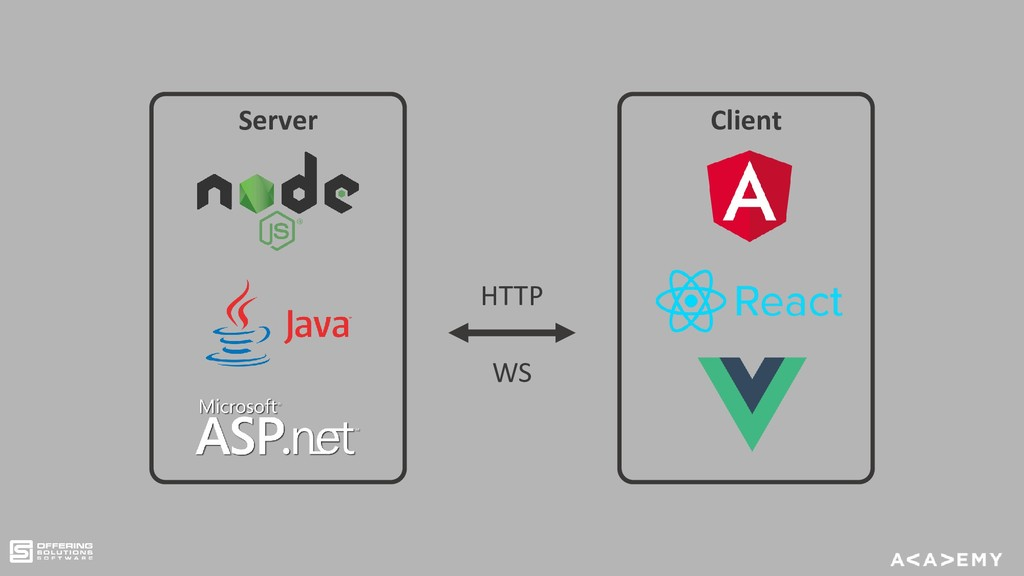 Server Client HTTP WS