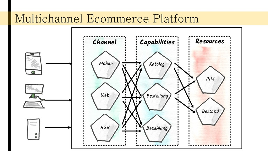 Multichannel Ecommerce Platform Channel Capabil...