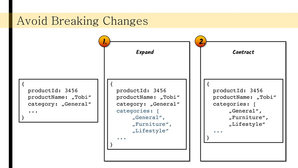 2. 1. Avoid Breaking Changes { productId: 3456 ...