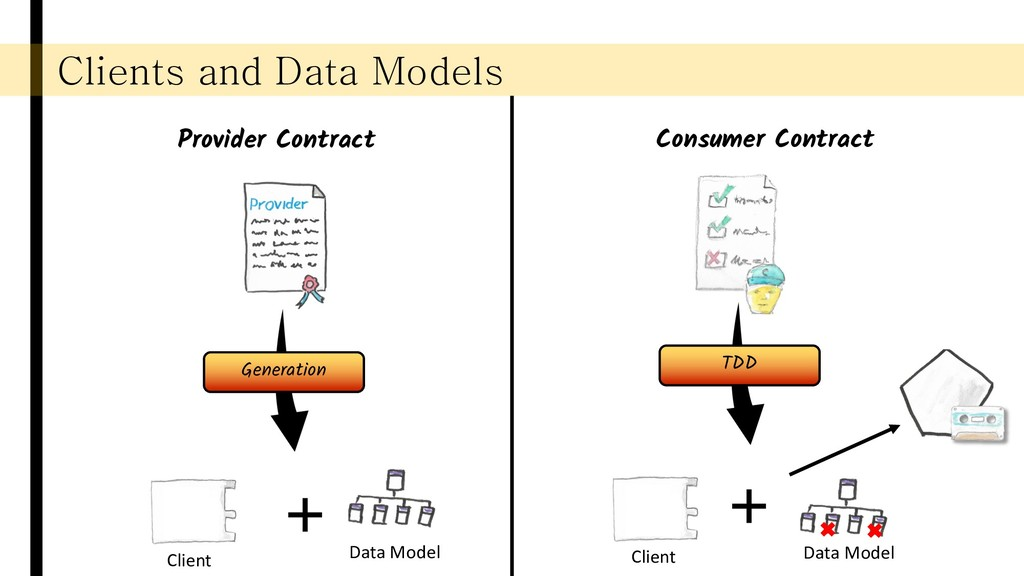 Clients and Data Models Provider Contract Consu...