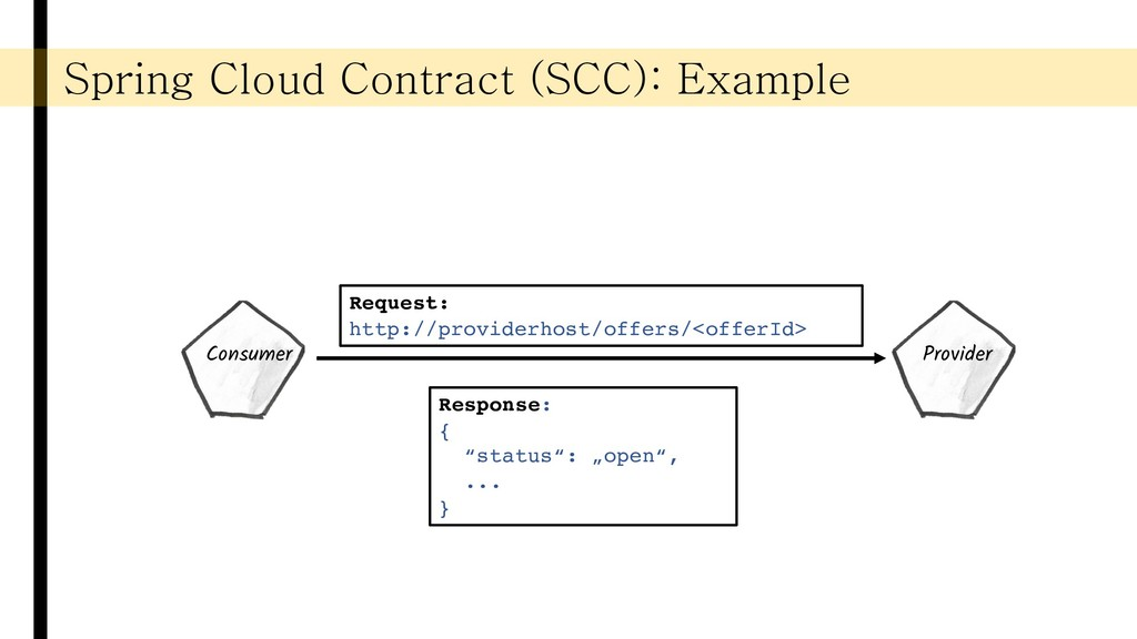 Spring Cloud Contract (SCC): Example Consumer P...