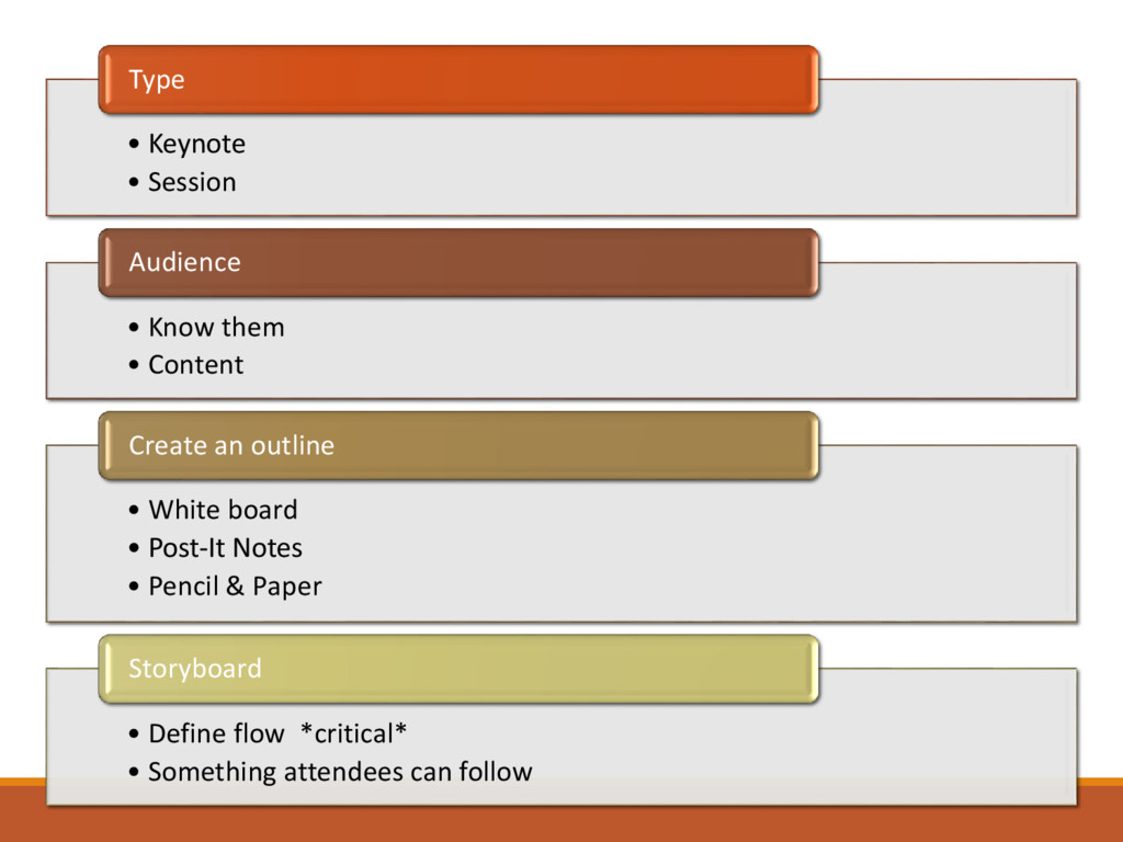 • Keynote • Session Type • Know them • Content ...