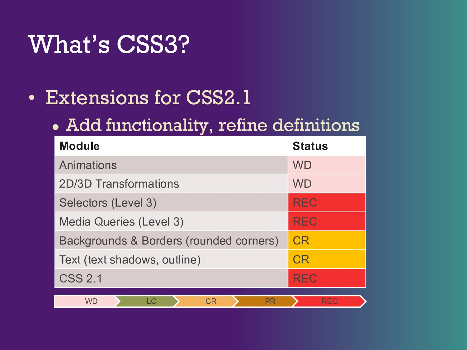 What's CSS3? • Extensions for CSS2.1 ● Add func...