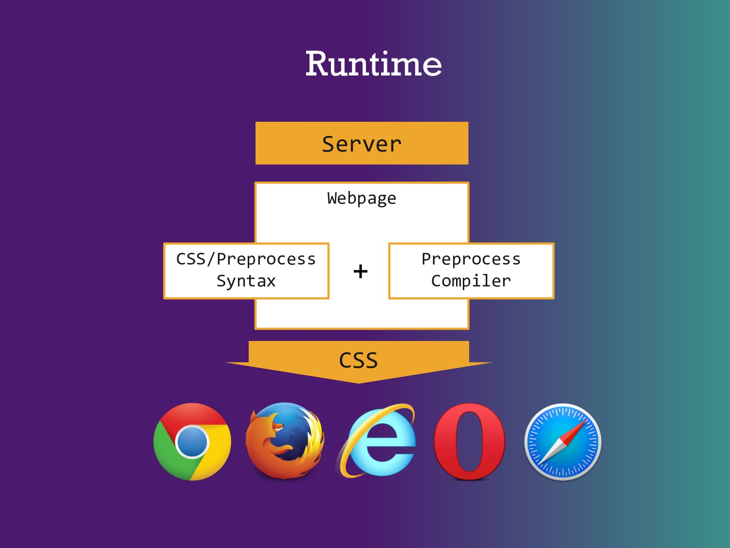 Runtime Webpage CSS/Preprocess Syntax Preproces...