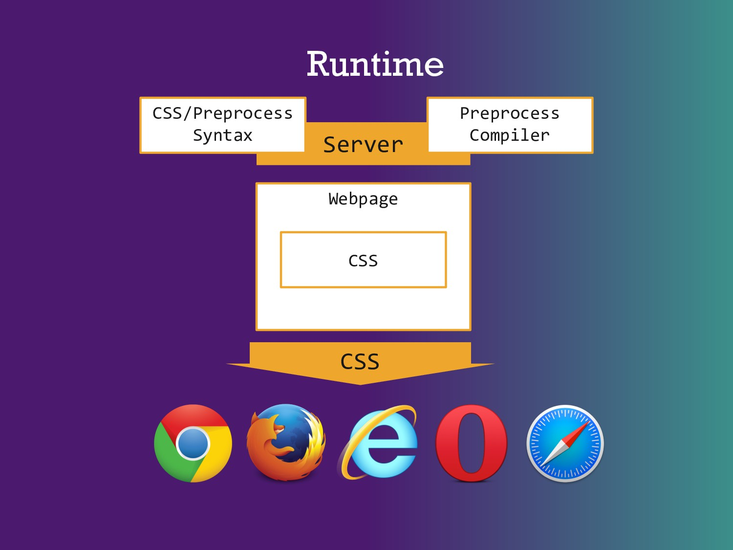 Runtime Webpage CSS CSS Server Preprocess Compi...