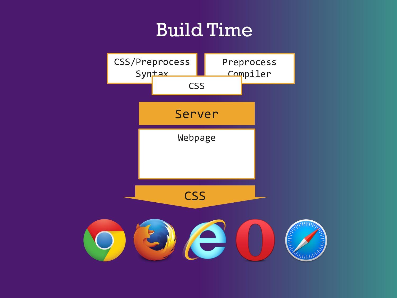 Build Time Webpage CSS Server Preprocess Compil...