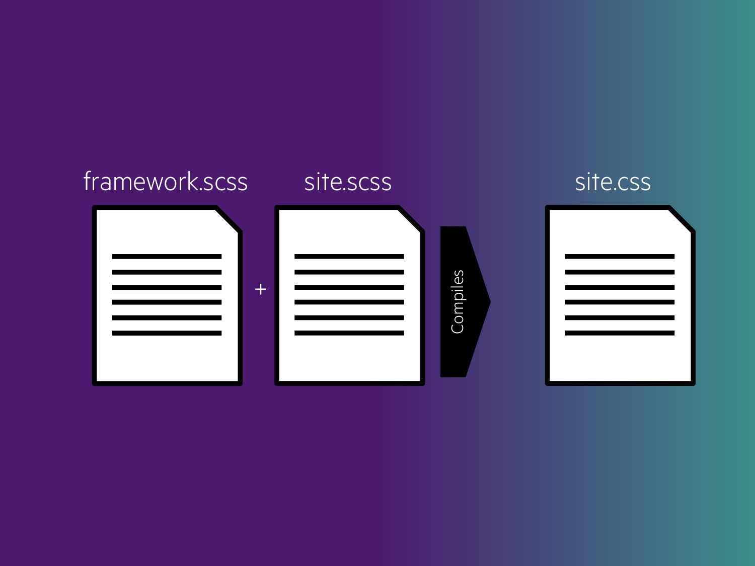 framework.scss site.scss + Compiles site.css