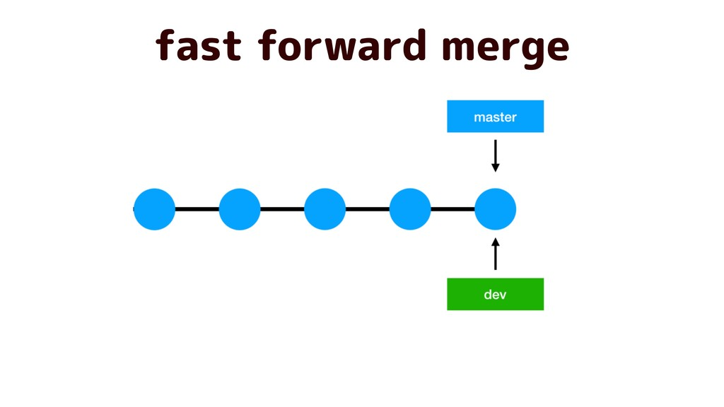fast forward merge