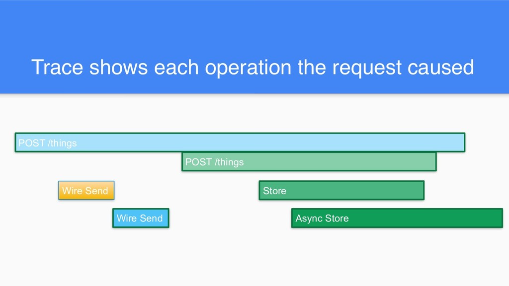 Trace shows each operation the request caused W...