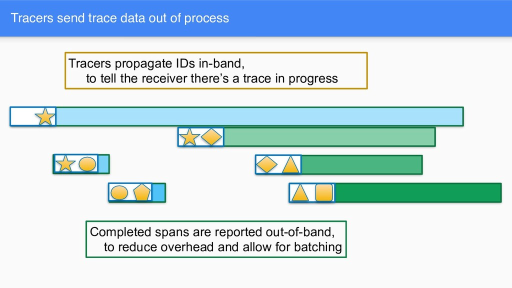 Tracers send trace data out of process Tracers ...