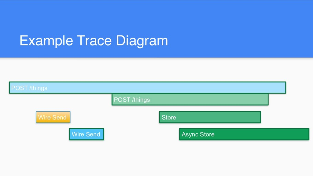 Example Trace Diagram Wire Send Store Async Sto...
