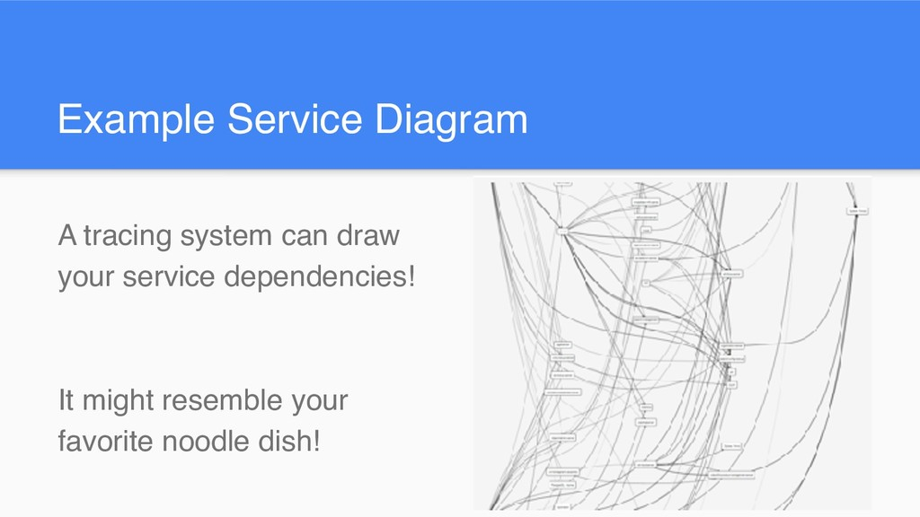 Example Service Diagram A tracing system can dr...