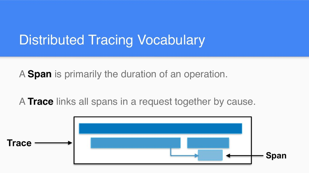 Distributed Tracing Vocabulary A Span is primar...
