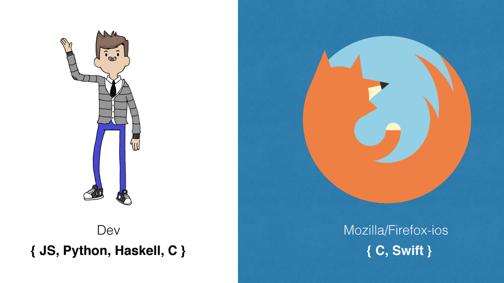Dev Mozilla/Firefox-ios { C, Swift } { JS, Pyth...