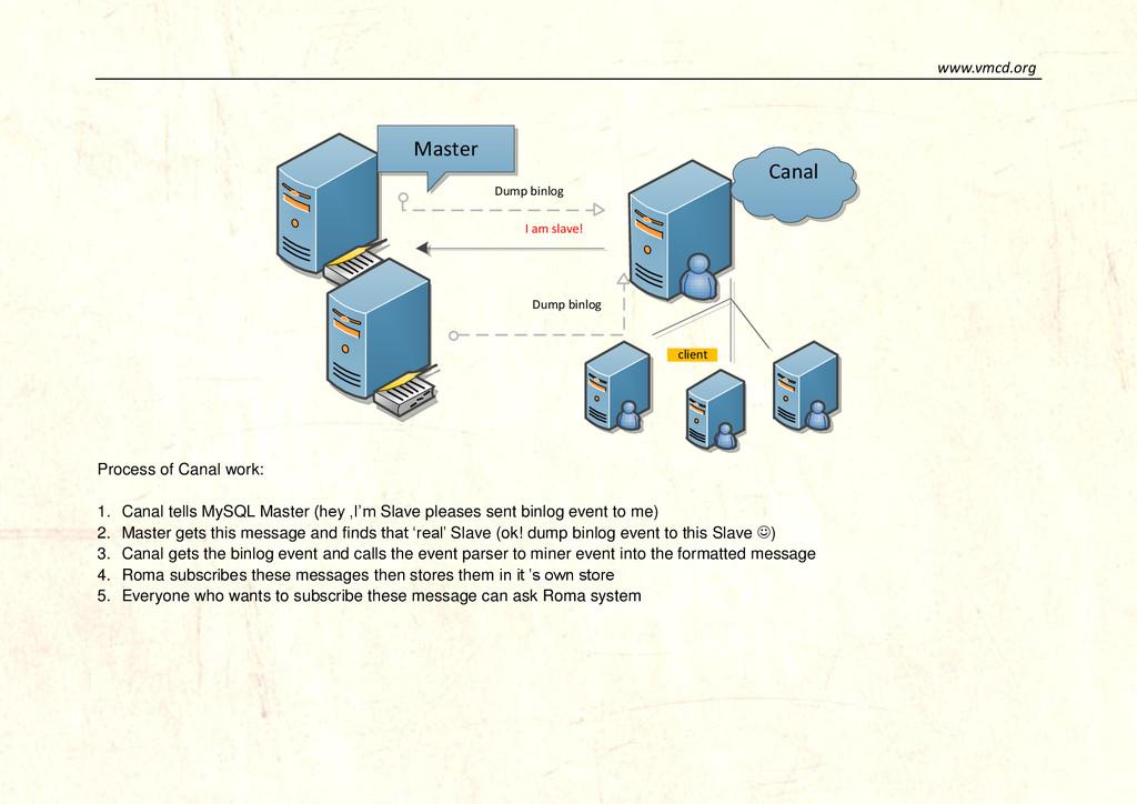 www.vmcd.org Dump binlog Dump binlog I am slave...
