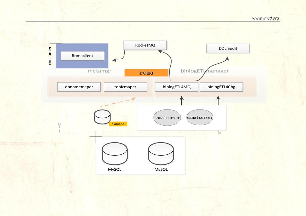 www.vmcd.org metamgr binlogETLmanager consumer ...