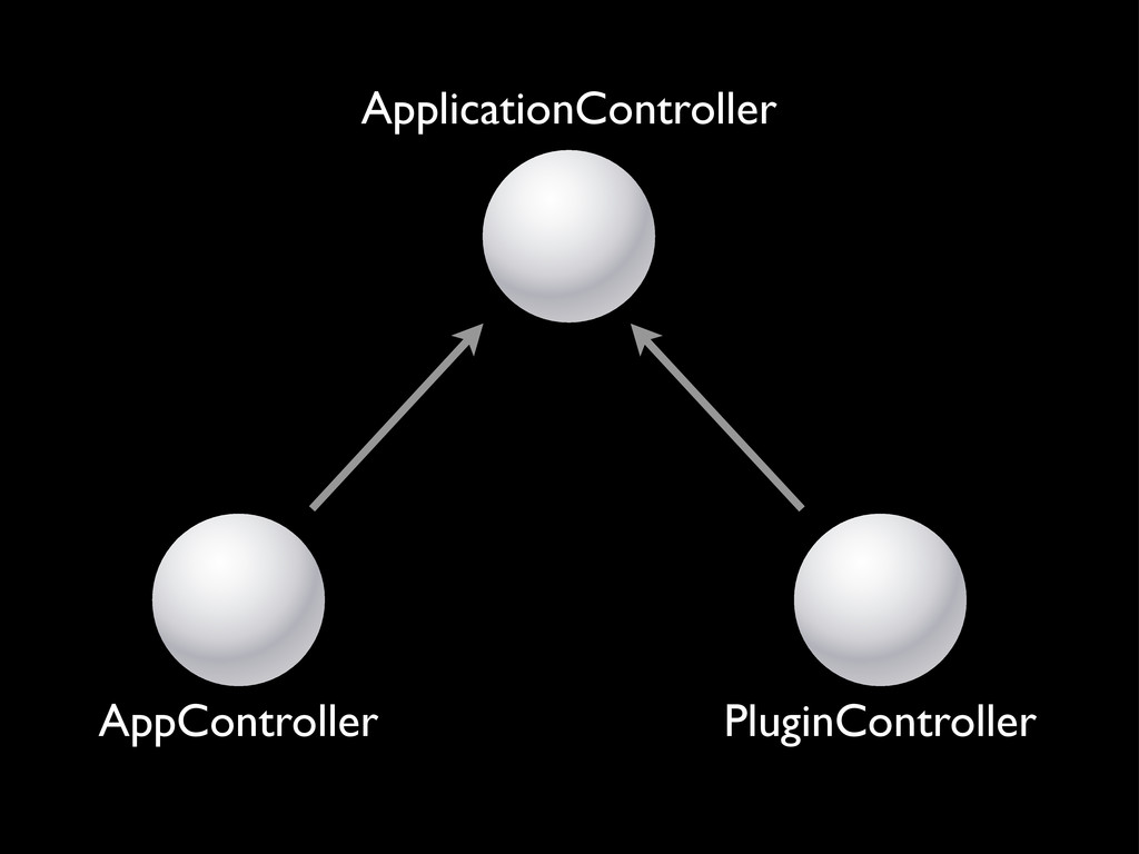ApplicationController AppController PluginContr...