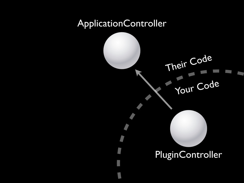 ApplicationController PluginController Their Co...