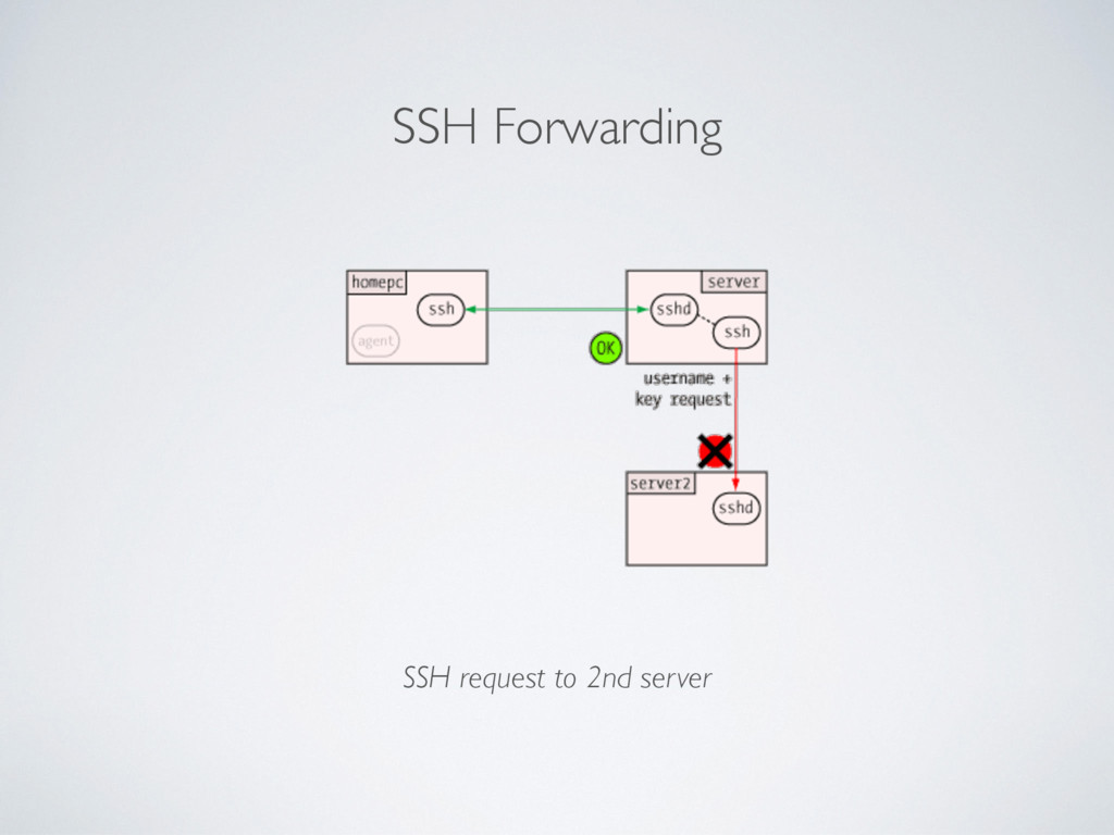 SSH Forwarding SSH request to 2nd server