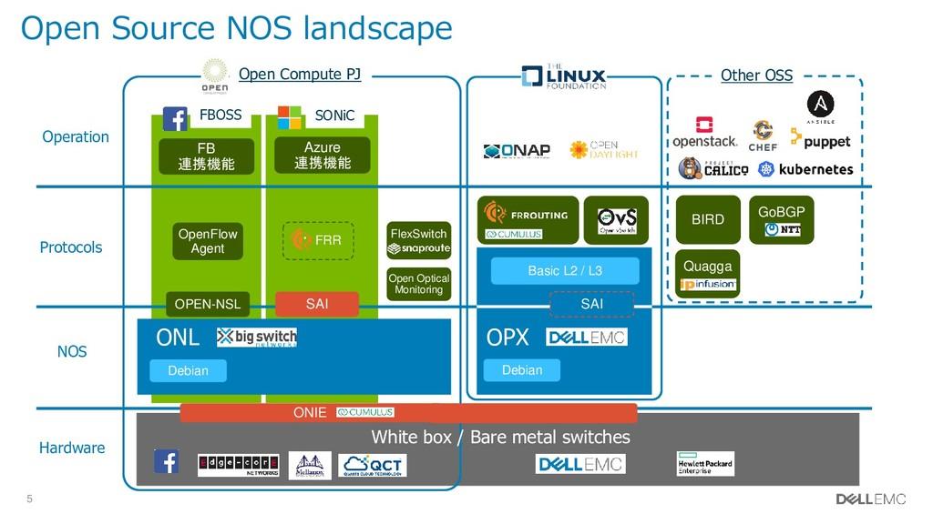5 Open Source NOS landscape Debian ONL SAI OPEN...