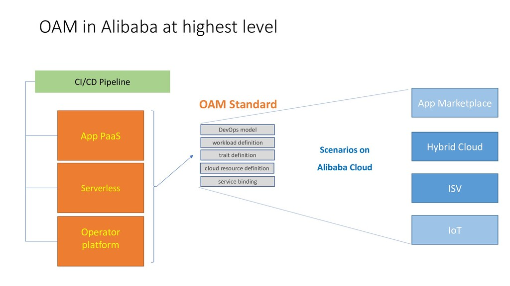 OAM in Alibaba at highest level App PaaS Operat...