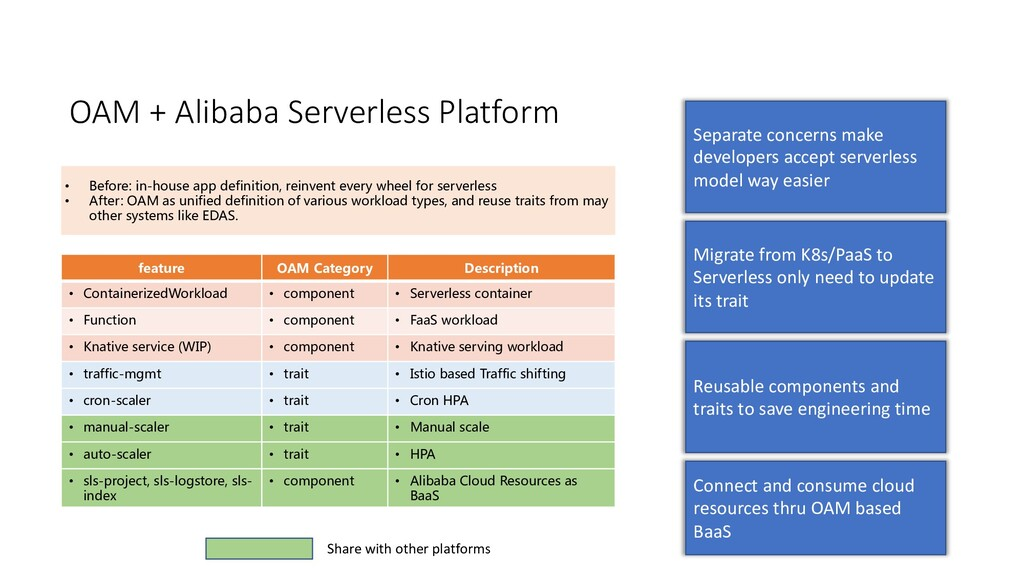 OAM + Alibaba Serverless Platform • Before: in-...