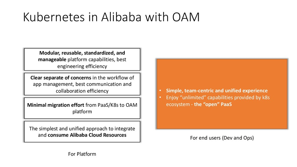 Kubernetes in Alibaba with OAM Modular, reusabl...