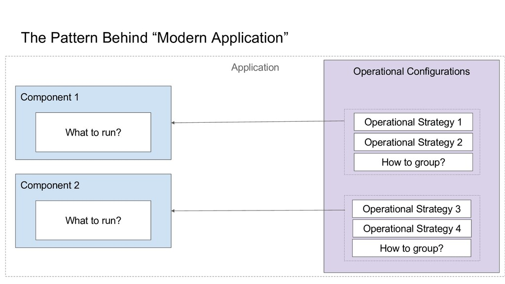 Application Component 1 Operational Configurati...