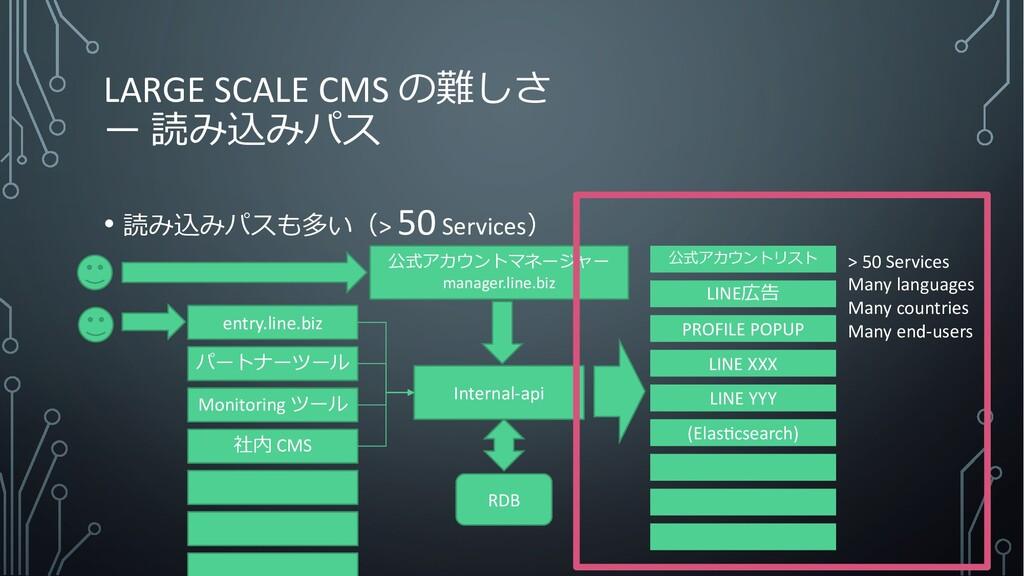 LARGE SCALE CMS の難しさ ー 読み込みパス • 読み込みパスも多い(> 50S...