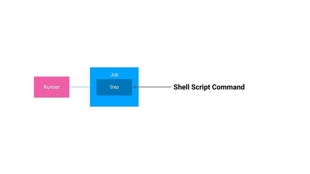 Step Step Step PR . . . Runner Shell Script Git...
