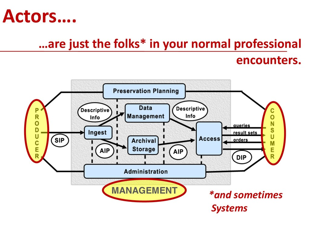 MANAGEMENT !11 Actors…. …are just the folks* in...