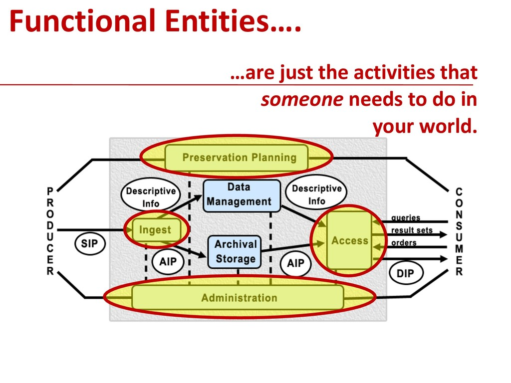 !13 Functional Entities…. …are just the activit...
