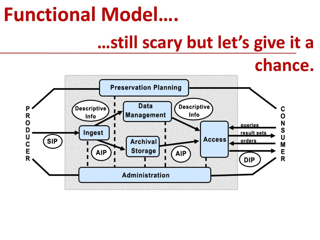 !10 Functional Model…. …still scary but let's g...