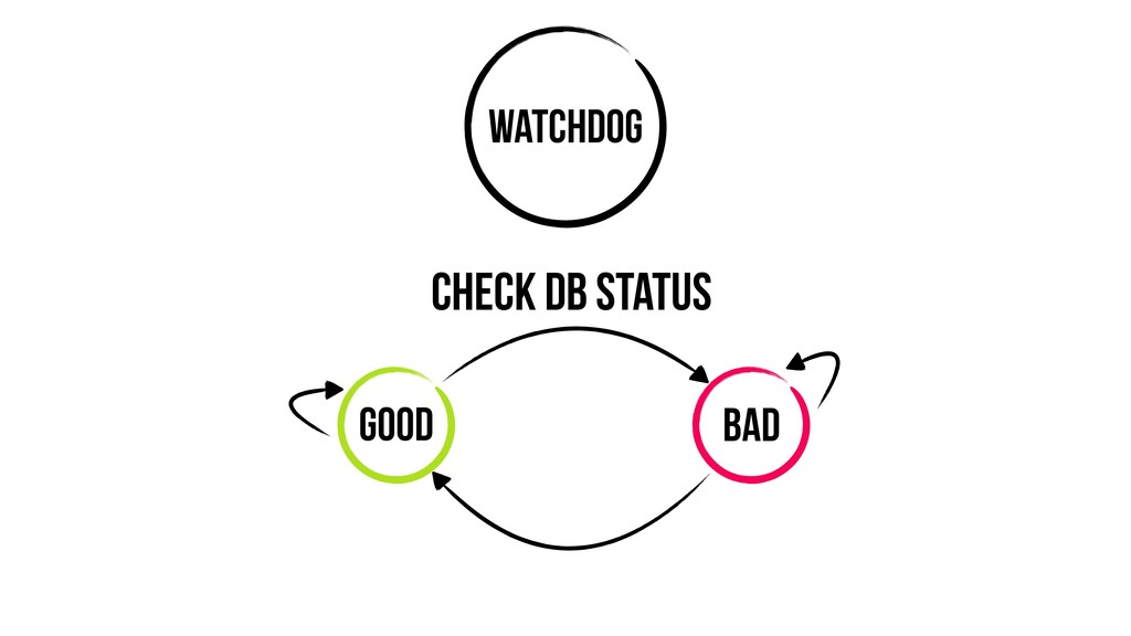 Watchdog Good Bad Check DB Status