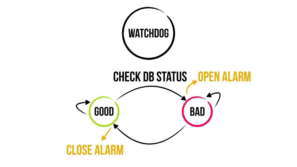 Watchdog Good Bad Check DB Status Close alarm O...