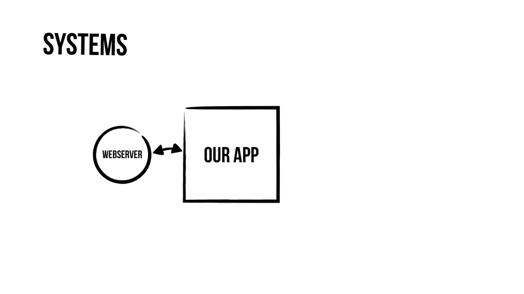 Our App Webserver Systems
