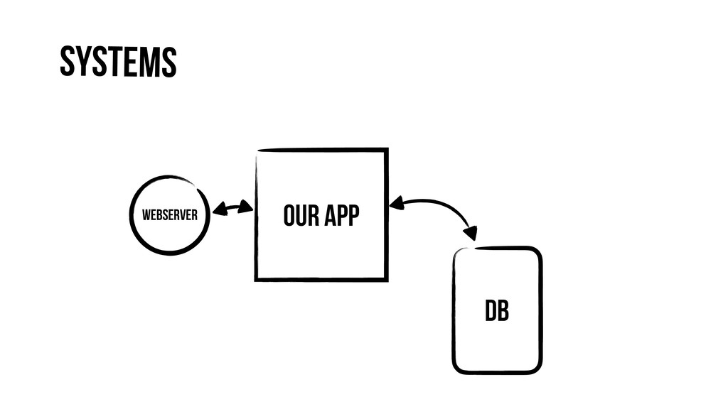 Our App Webserver DB Systems