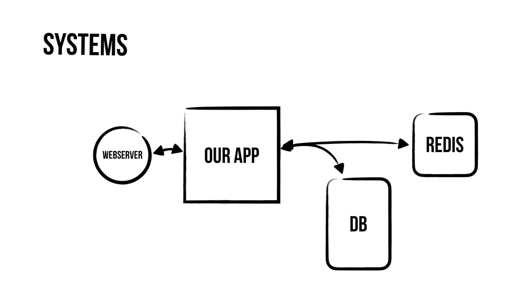 Our App Webserver DB Redis Systems