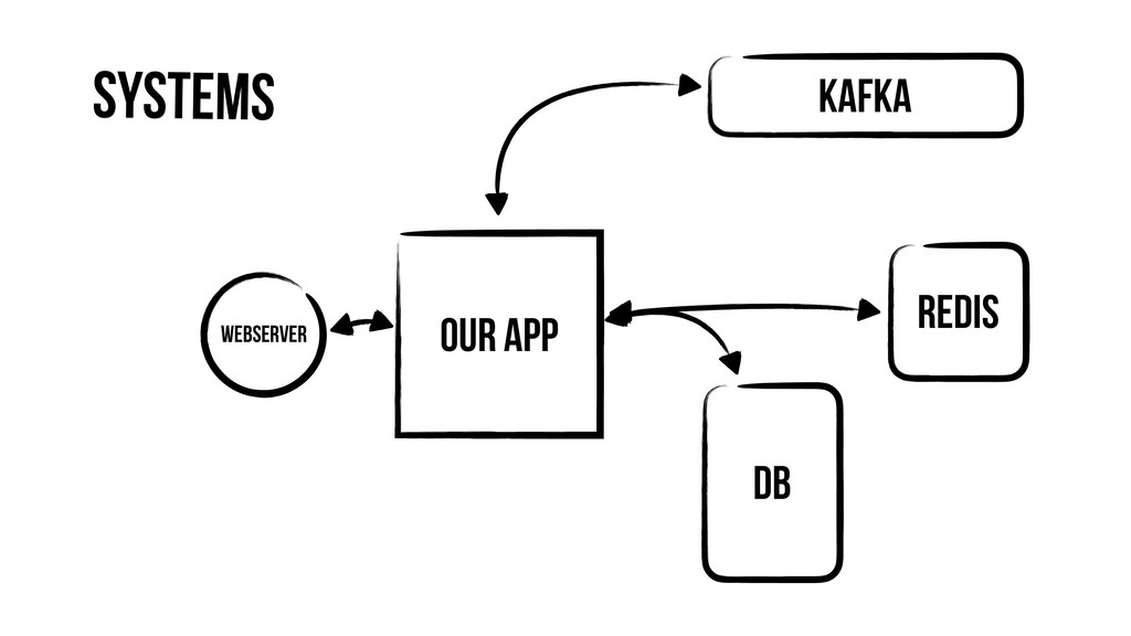 Our App Webserver DB Redis Kafka Systems