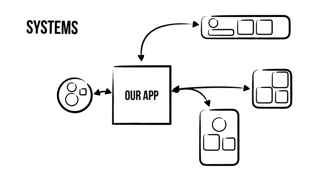 Our App Systems